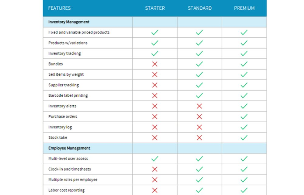 You can use the feature comparison chart on Talech's website to determine which plan is the best fit for your business.
