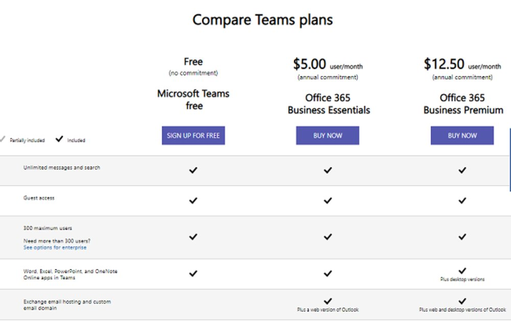 Microsoft Teams Review 2019 | Video Conferencing Service Reviews