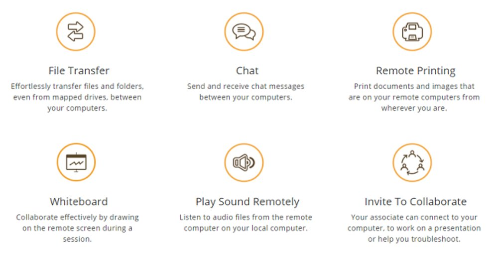 Remote printing is an additional feature of RemotePC's offering.