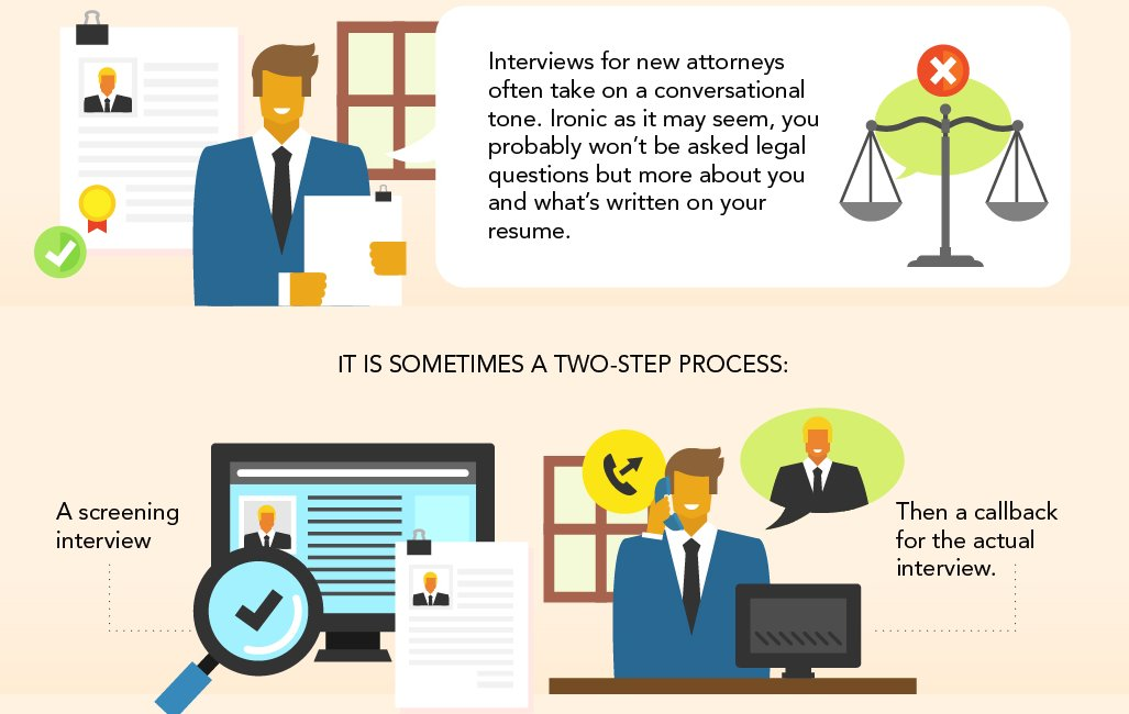 Interview Process is a Two-Step Process