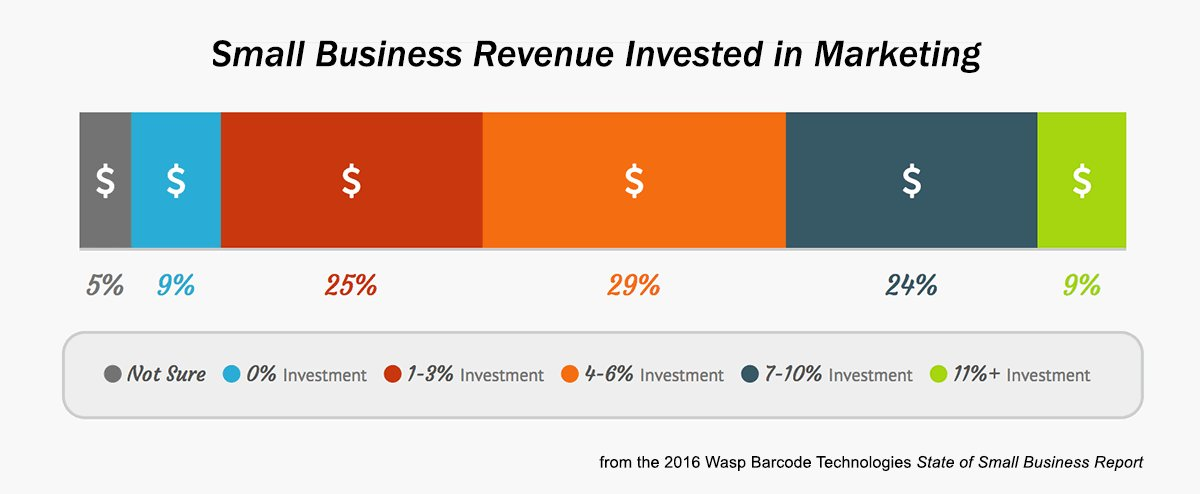 Small business revenue invested in marketing graph.