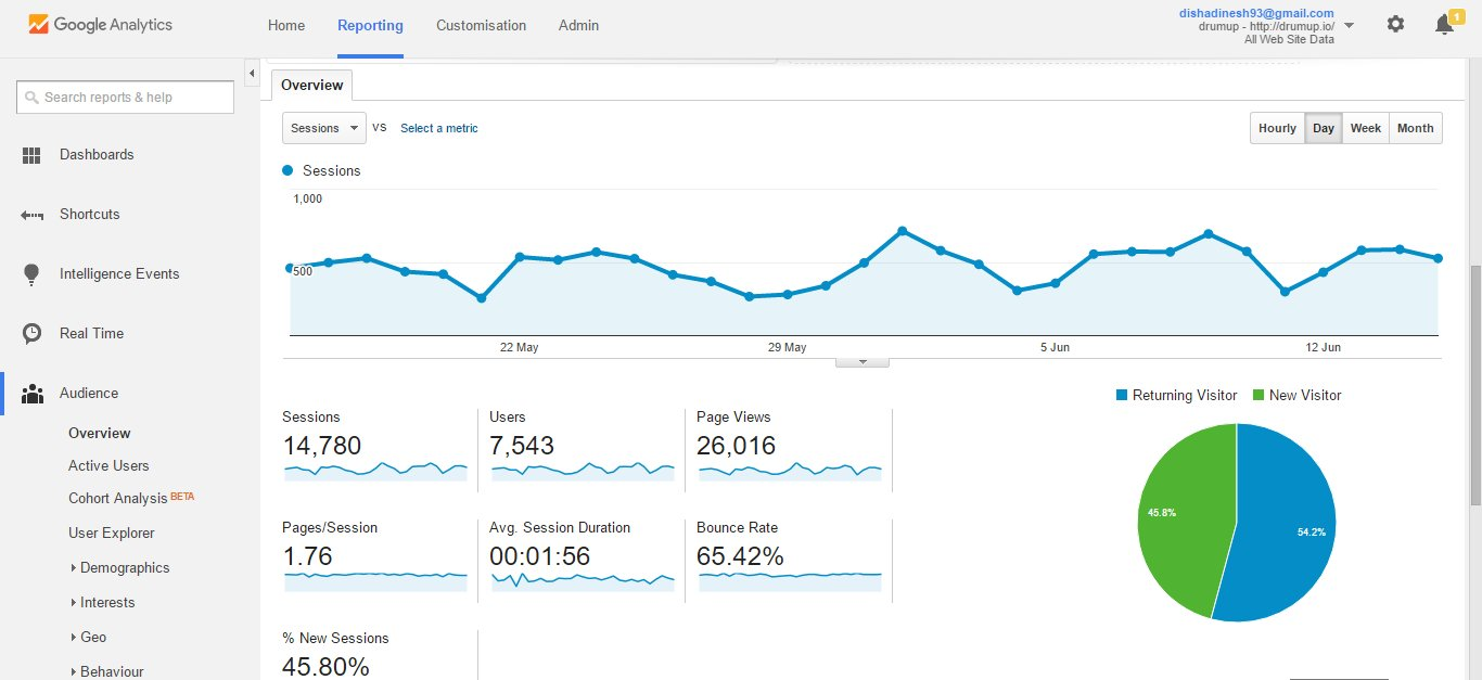 Google Analytics reporting