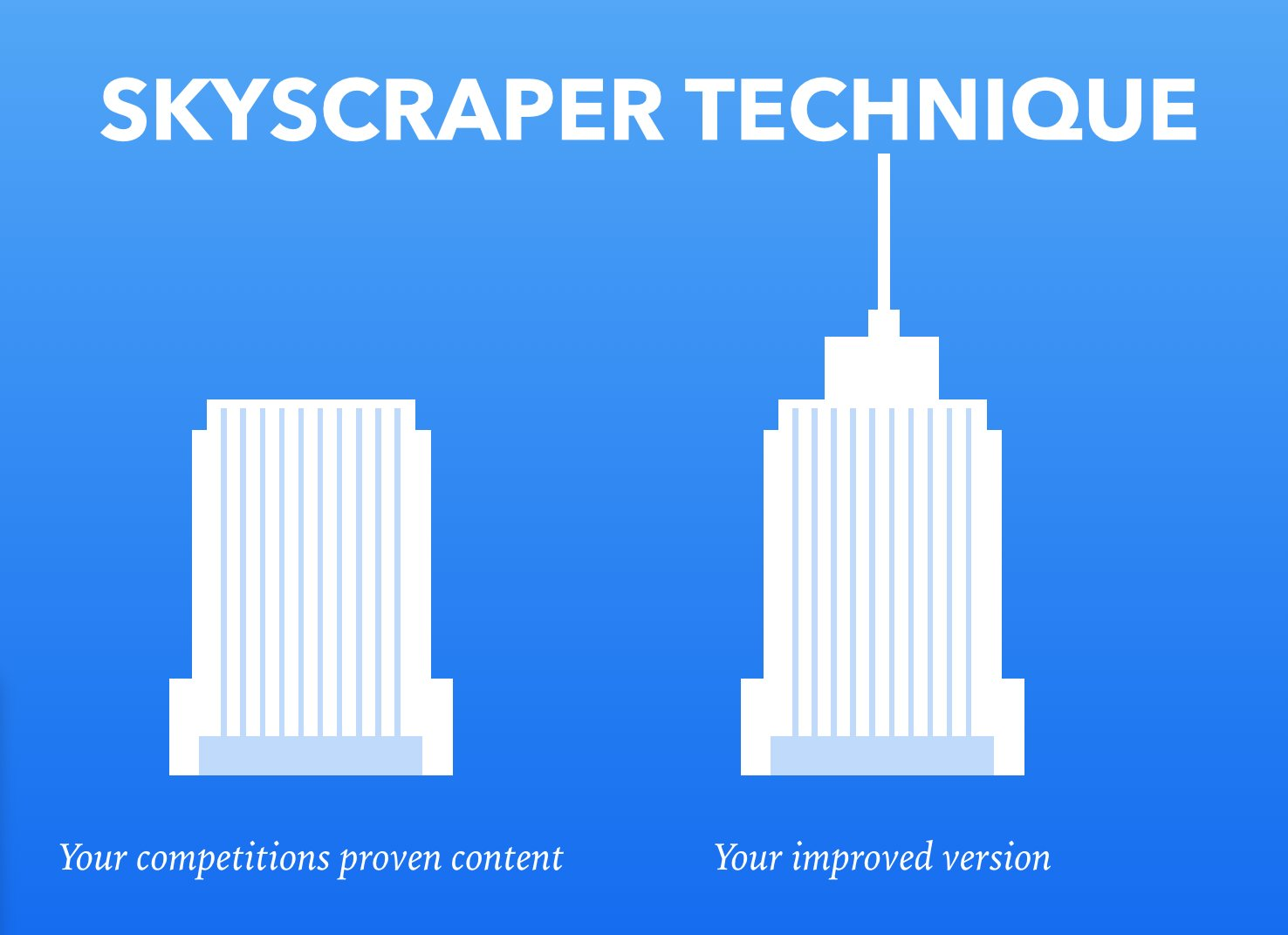 Skyscraper technique Chart