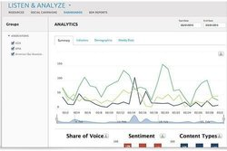 Oracle image: The analytics section gives you graphical representations of your data and can compare across multiple fields.
