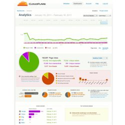 This image shows the website security and performance service CloudFlare. Here you can see the full analytic screen.