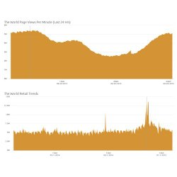 Akamai Kona Site Defender image: These graphs display internet traffic for the world.