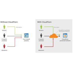 CloudFlare Enterprise image: This chart demonstrates how the company can protect you from DDoS attacks.