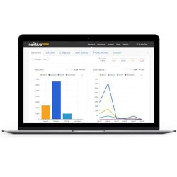 Nextiva provides your business with data on the number of calls being made and when.