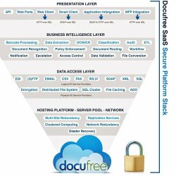 Docufree image: Security and redundancy are important elements of Docufree's services.