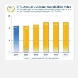 IPS image: Customers expressed years of satisfaction with their customer service, in this independent research.