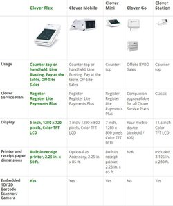 Five POS hardware options are available. You can use your Android tablets and phones with Clover Go.