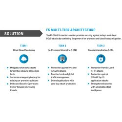 F5 image: F5 employs a three-tiered approach to protect you from multi-layer DDoS attacks.