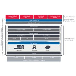 F5 image: This chart demonstrates the different tools that F5 employs to protect you from DDoS attacks, including network, DNS, and application-layer attacks.
