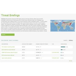 Arbor Cloud image: The Threat Briefings provides a rundown of the top attacks in the past 24 hours.