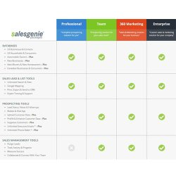 Salesgenie image: Several subscription levels are available; each includes database access and prospecting tools.