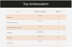 """AgoraPulse image: The software can help you identify """"ambassadors"""" or top influencers."""