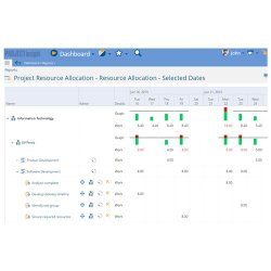 Project Insight image: Using this tool, managers can easily manage resource workloads and quickly see which human resources are overtaxed.