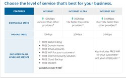 Spectrum business offers three different service plans that vary by speed and price.