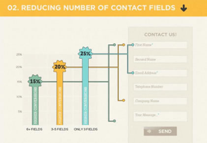 Reducing Numbers of Contact Fields