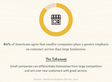 80% of Americans agree that smaller companies place greater emphasis on customer service than large businesses.