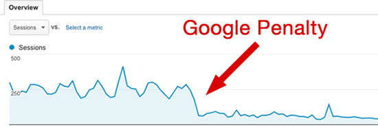 Image of what a google penalty looks like in a graph