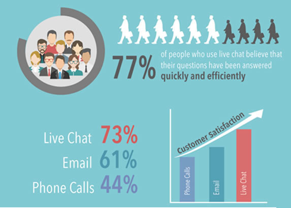 percentage of customers who think their questions have been answered quickly and efficiently