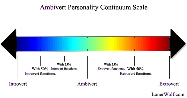 Personality Continuum Scale; Introvert, Ambivert and Extrovert