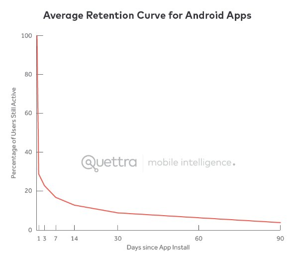 Average Retention Curve for Android Apps graph