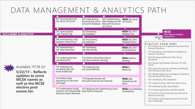 Data Management & Analytics Path