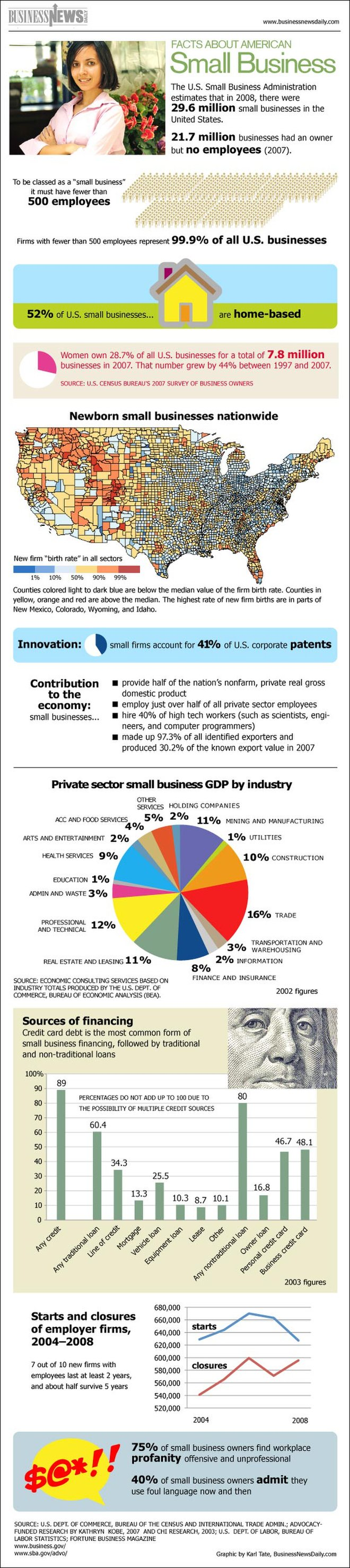 Infographic: U.S. Small Business Facts