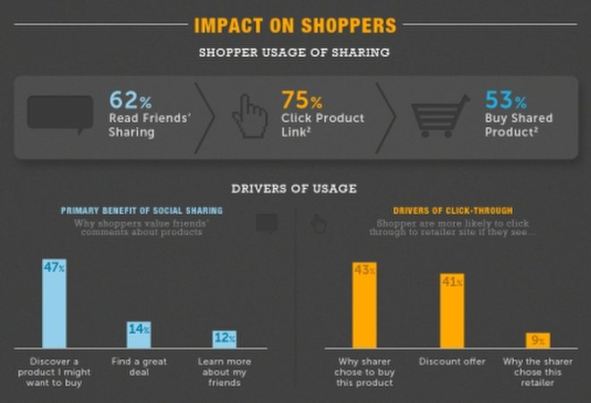 Social sharing affects online shopping