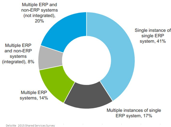 Robotic process automation is an ideal automation solution for ERP interfaces