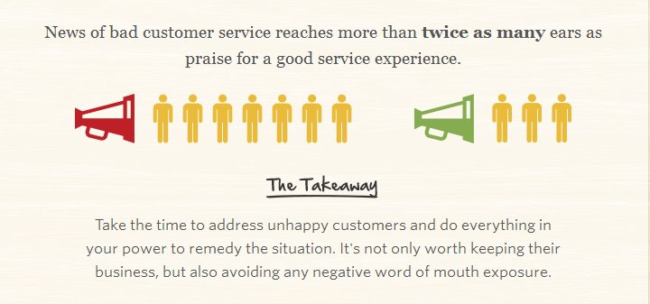 Survey of good customer service vs. bad customer service and the word of mouth exposure