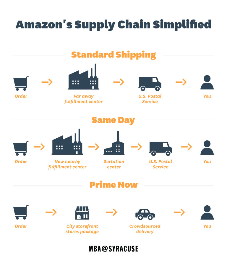 Amazon's supply chain simplified