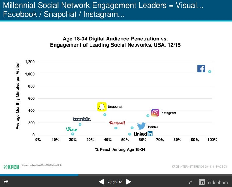 Millennial Social Network Engagement Leaders