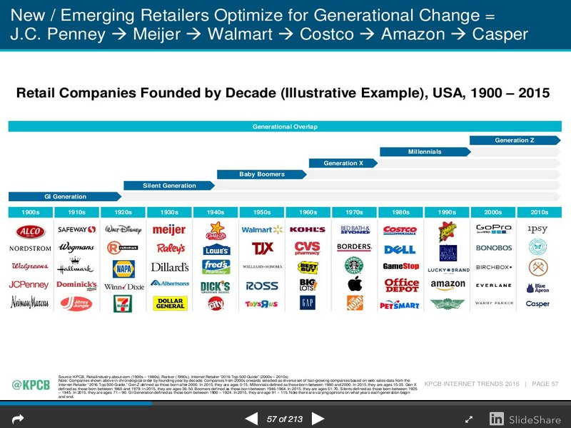 Retail Companies