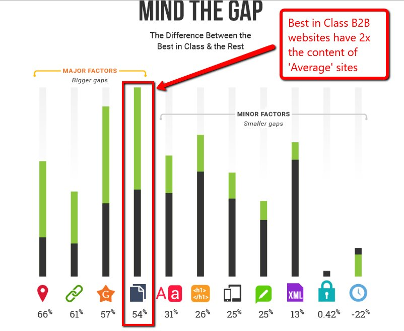 Best In Class Websites have more content