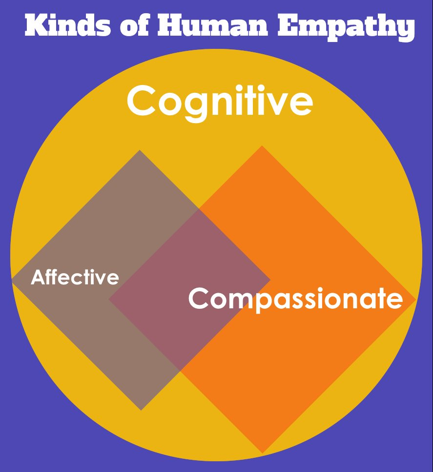 Three kinds of empathy: cognitive, affective, compassionate.