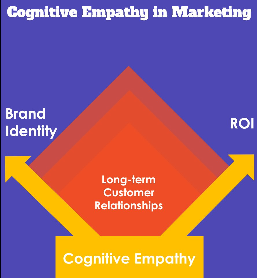 Cognitive empathy yields returns in customer relationships, ROIs, and positive brand Identity.