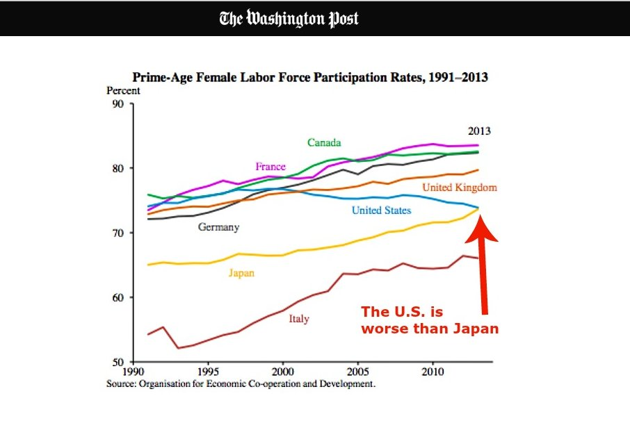 Female Labor Force Participation Rates