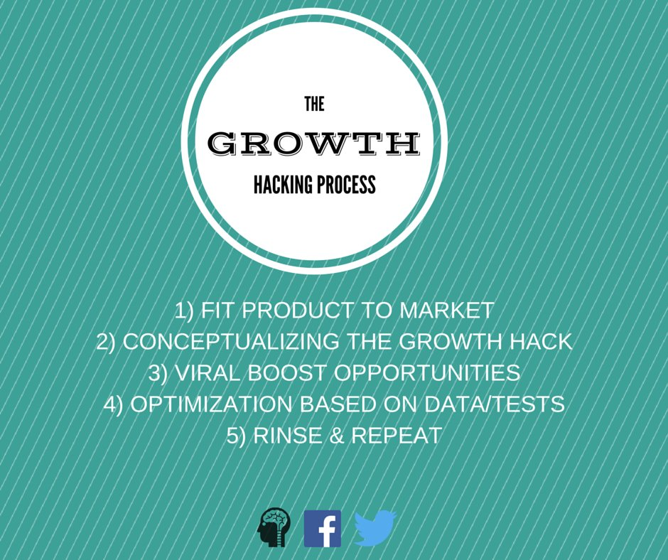 Growth Hacking detailed in 5 points on how to..