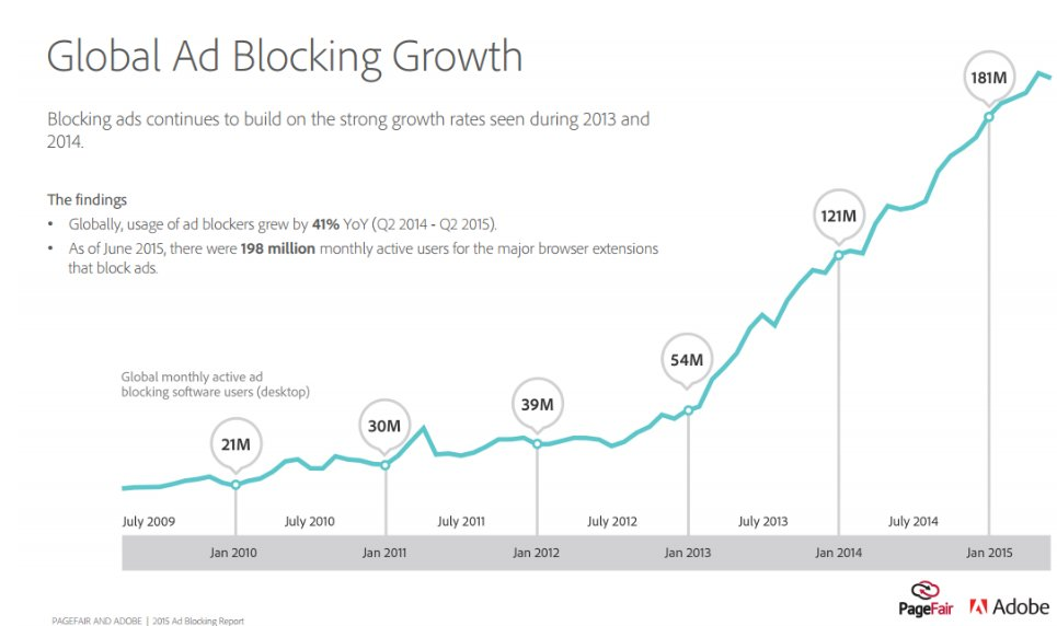 Global ad blocking growth graph