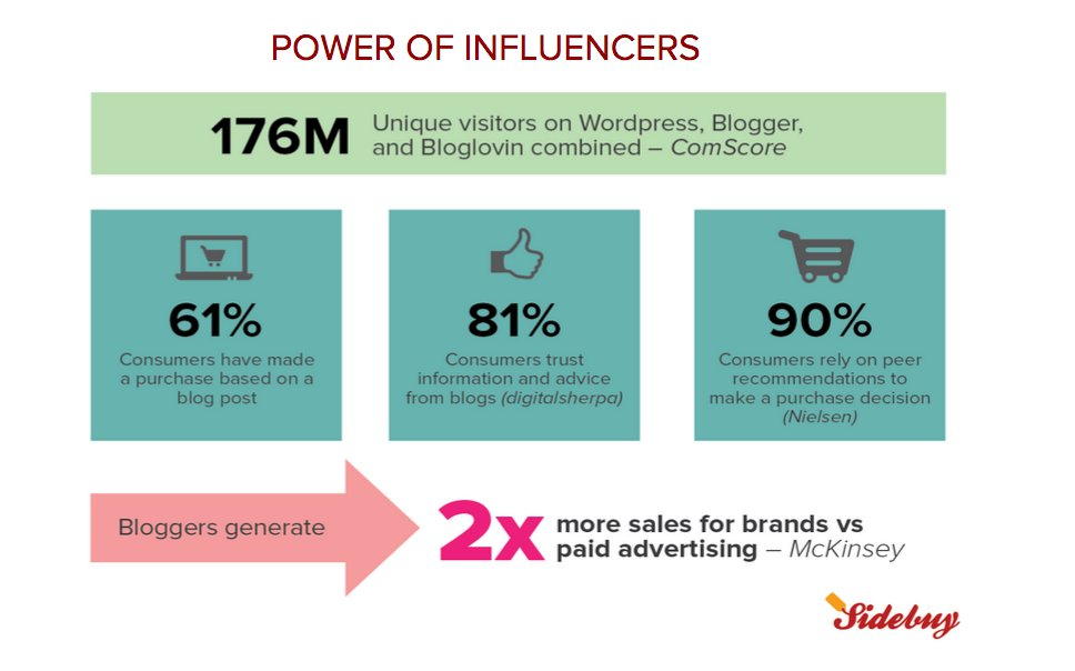 The power of influencers chart